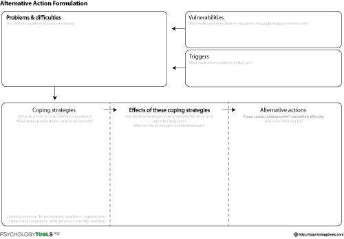 case formulation template - alternative action formulation cbt worksheet psychology