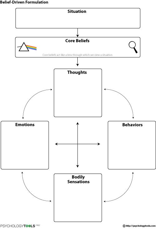 case formulation template - belief driven formulation cbt worksheet psychology tools