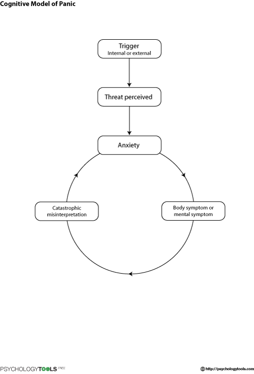 cognitive and behavioural model Cognitive behavior therapy (cbt) is a time-sensitive, structured, present-oriented psychotherapy directed toward solving current problems and teaching clients skills to modify dysfunctional thinking and behavior.