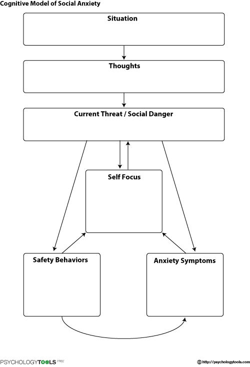 Cognitive Model Of Social Anxiety