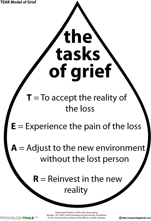 Grief And Loss Resources And CBT Worksheets – Trauma Focused Cbt Worksheets