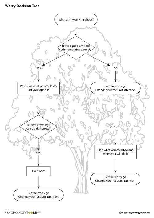 psy 410 decision tree Learn how to use decision tree analysis to choose between several courses of action.